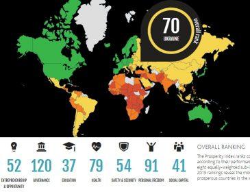 Оновлено рейтинг найбільш конкурентоспроможних економік світу