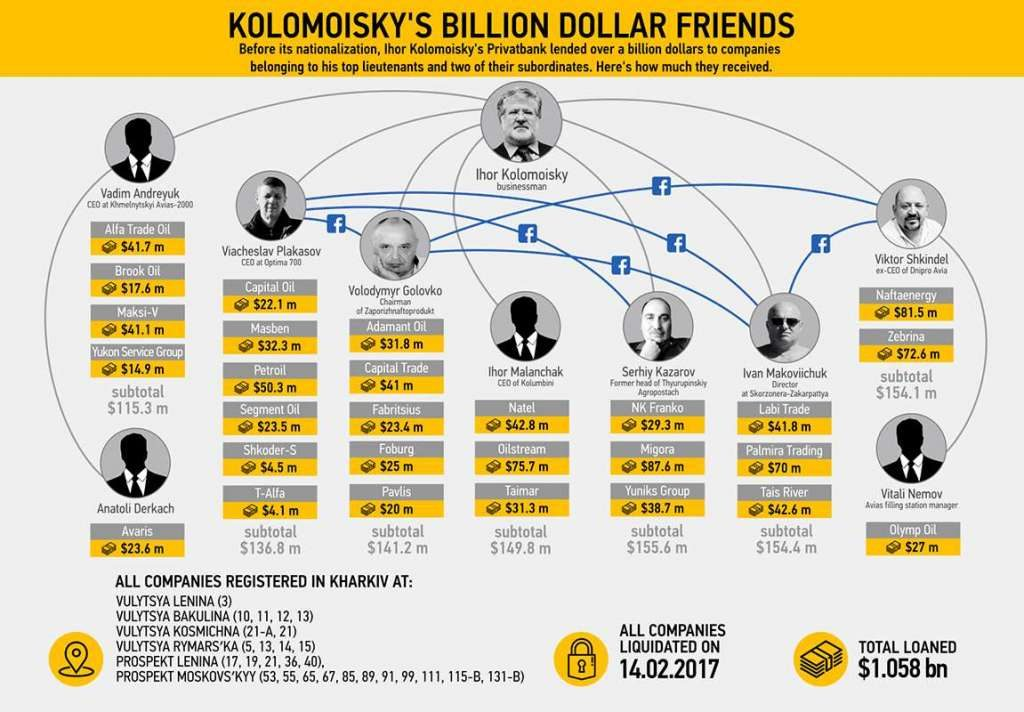 Kolomojskij